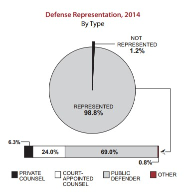 Defense representation, 2014
